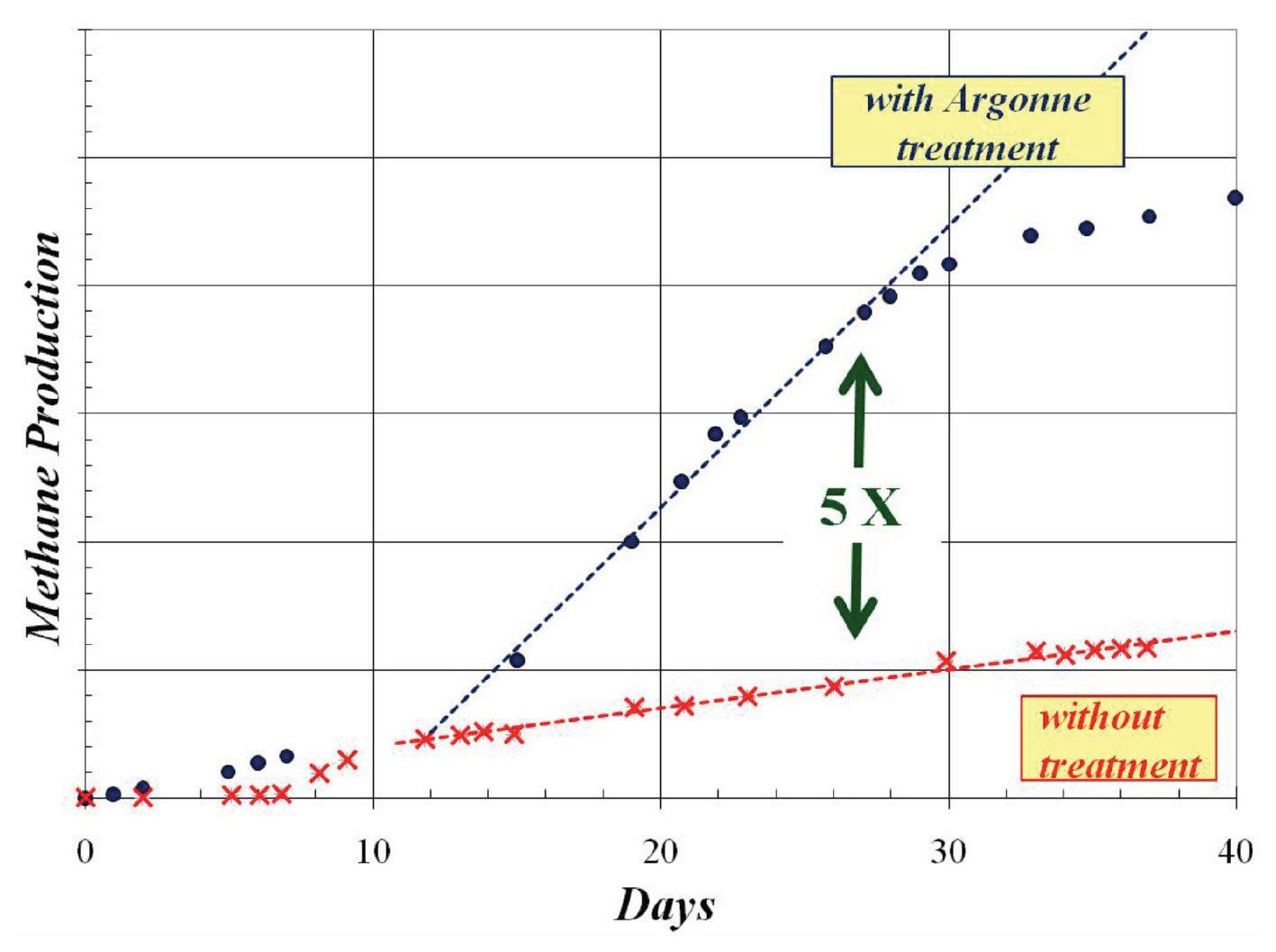 Enhanced Renewable Methane Production System Benefits Wastewater Piping Instrumentation Diagram Water Treatment Plant Argonnes Can Accelerate Biological Rates At Least Fivefold